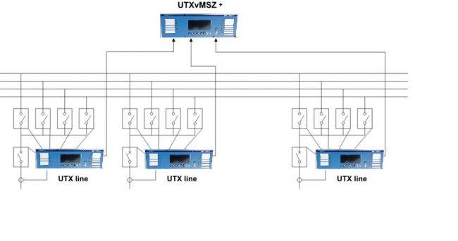 UTXvMSZ - dystrybucja-pomiarów